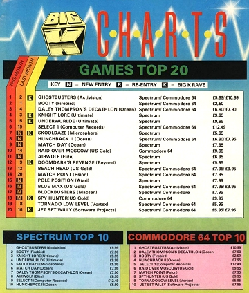 Big K - Game - Charts